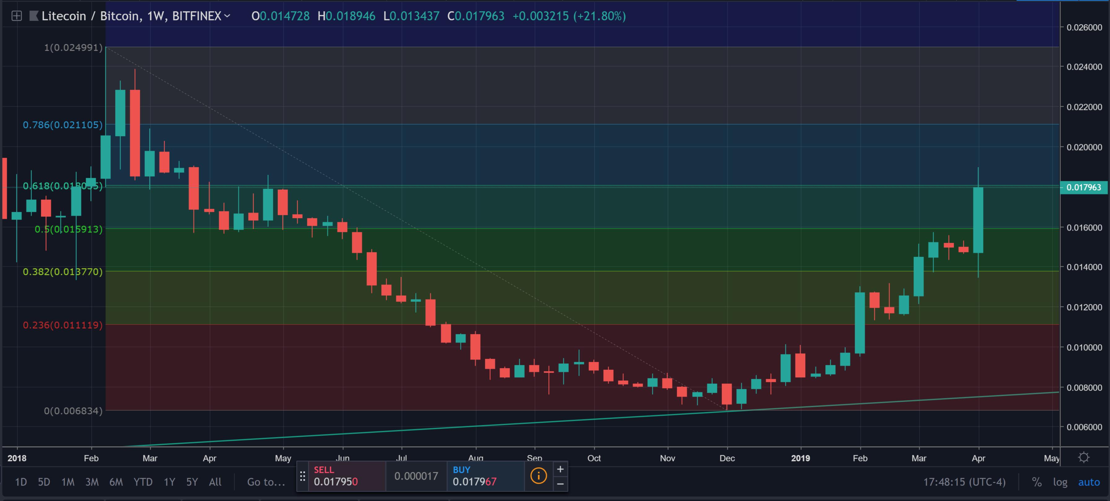litecoin weekly fib levels