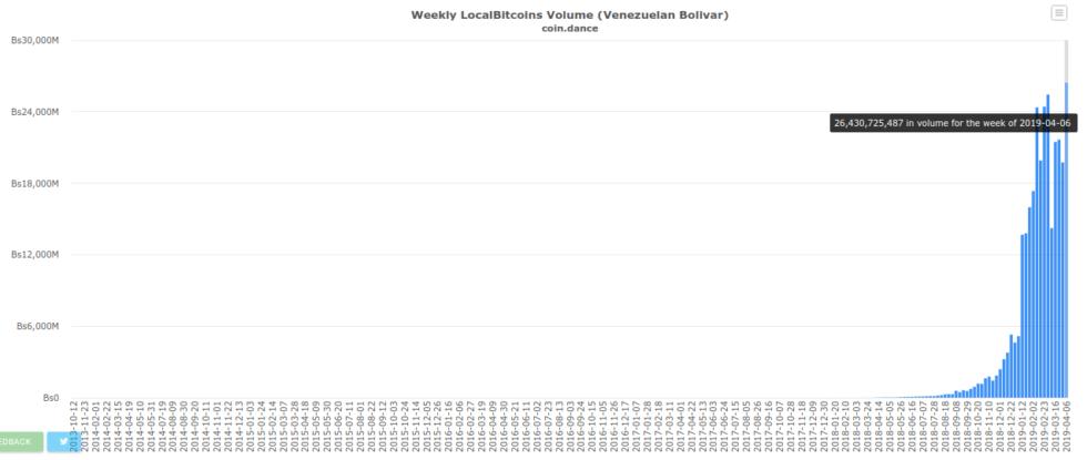 bitcoin price localbitcoins venezuela