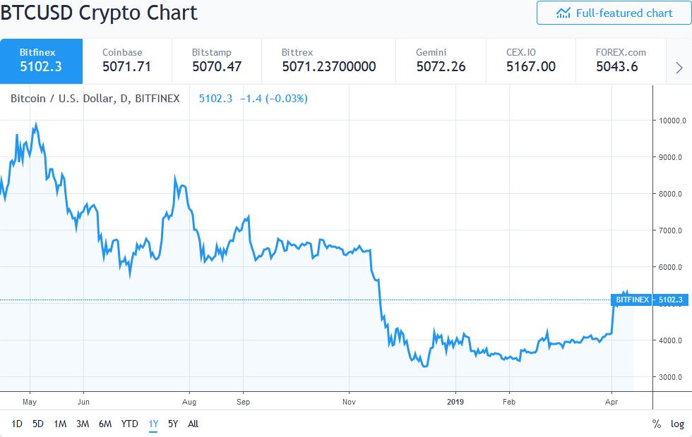 Bitcoin 1-year price chart