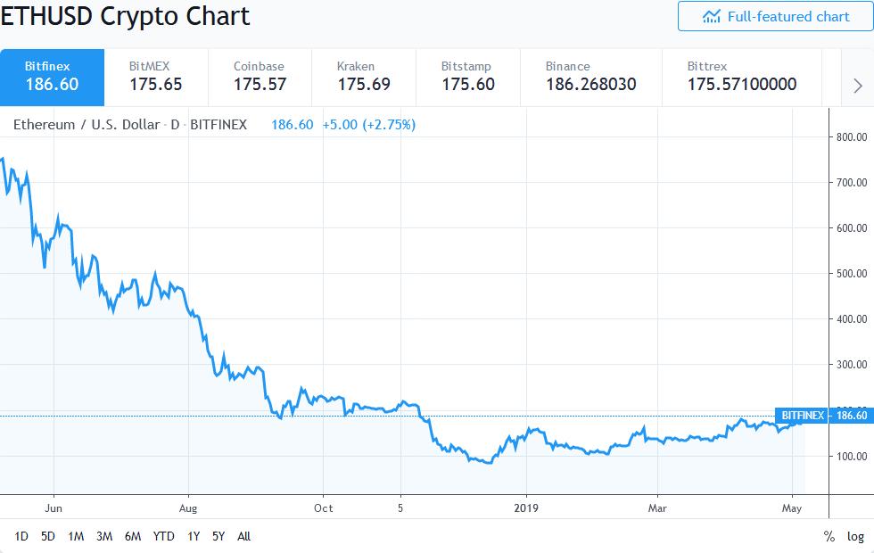 Ethereum 10 Percent Price Spike
