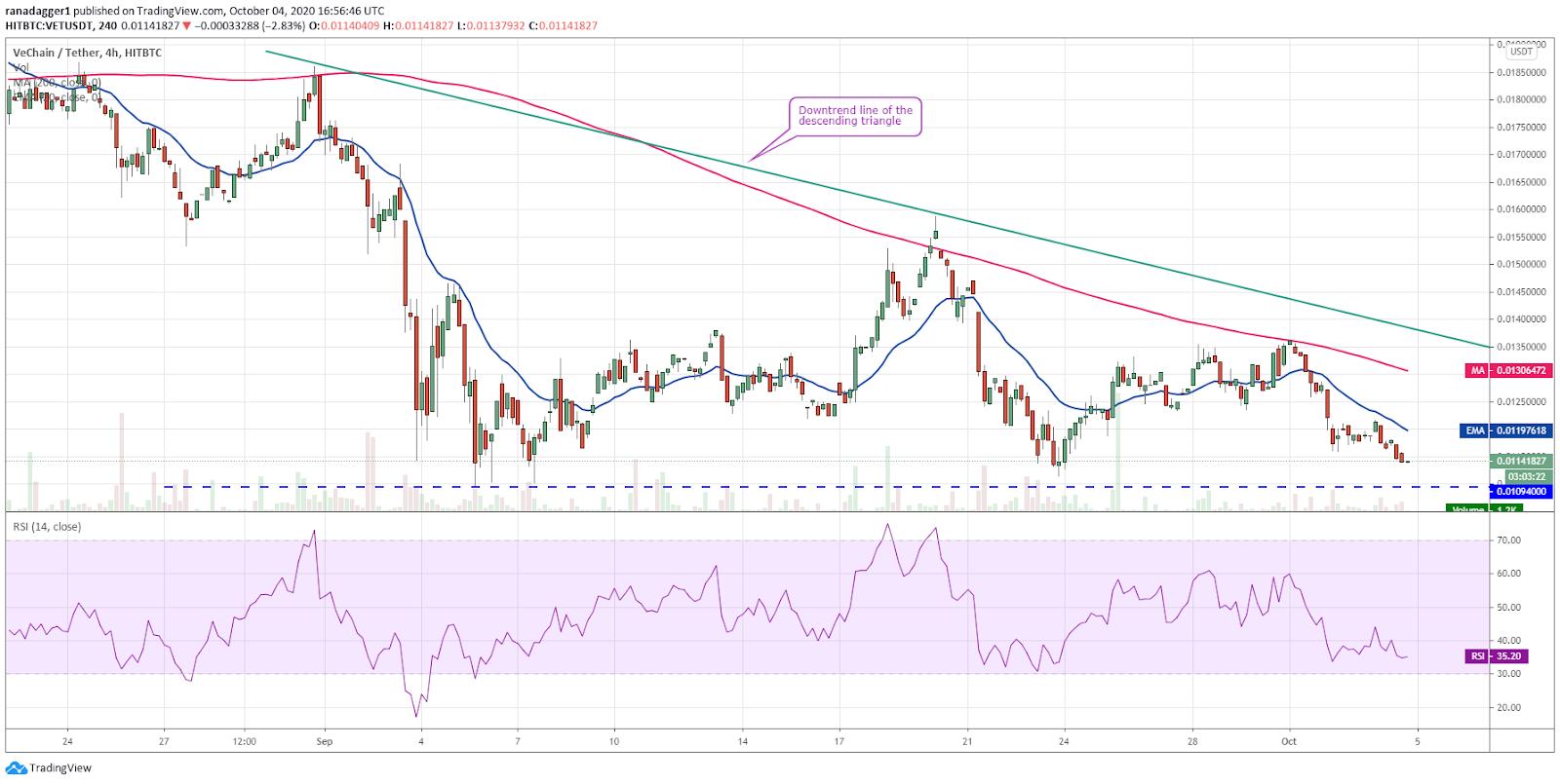 VET/USD 4-hour chart. Source: TradingView