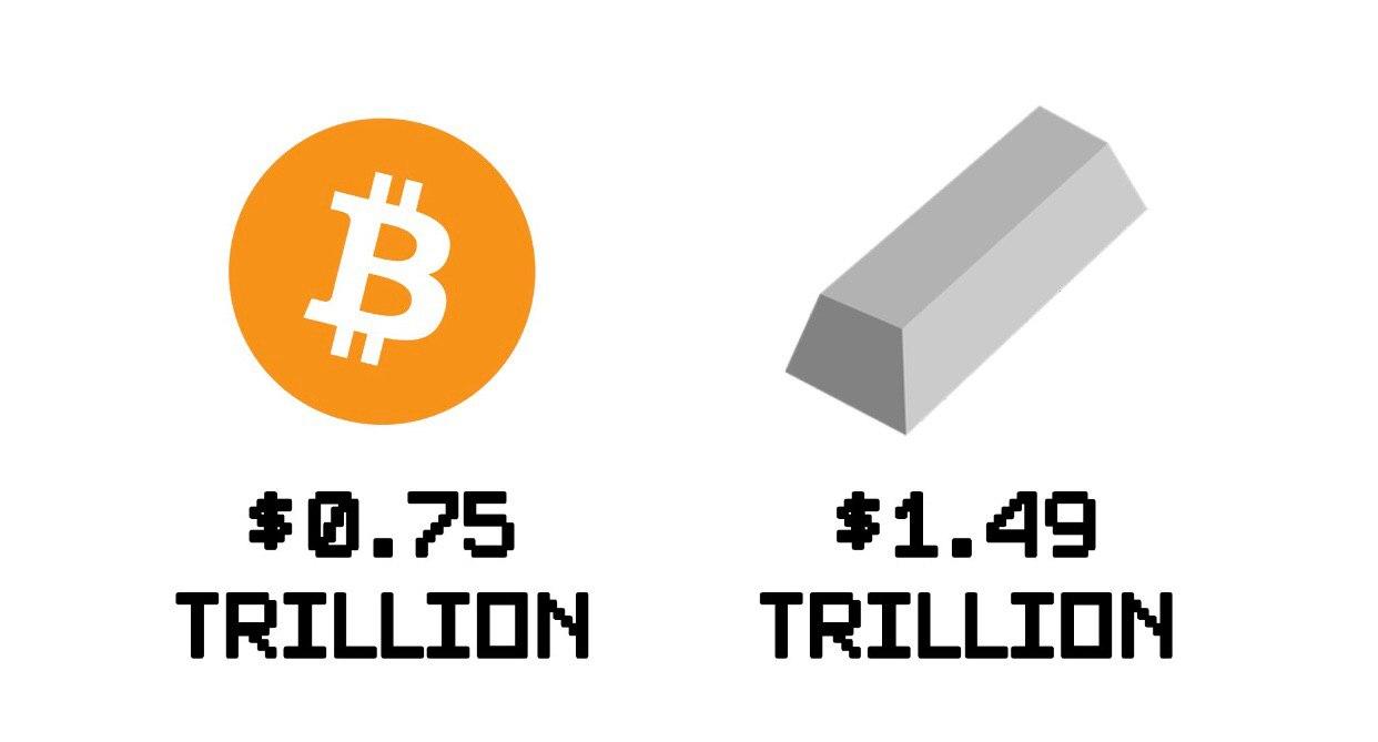 Bitcoin Price Taps $41,970, Morgan Creek Partner Says 'BTC Is a 10x Improvement on Gold'